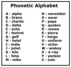 Phonetic Alpabet